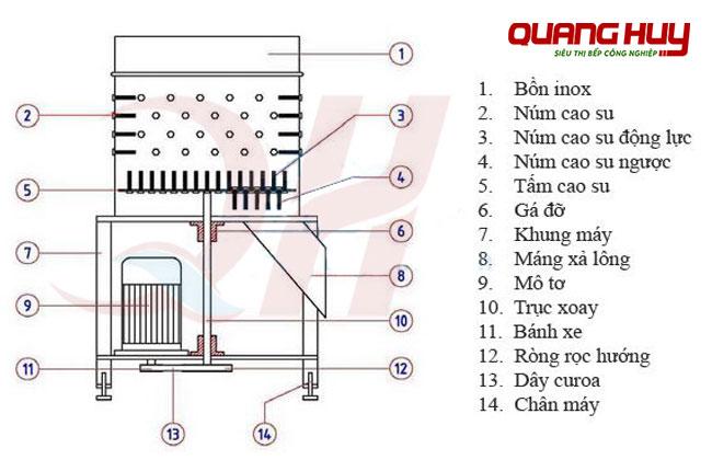 Sơ đồ các bộ phận cấu tạo máy vặt lông gà vịt